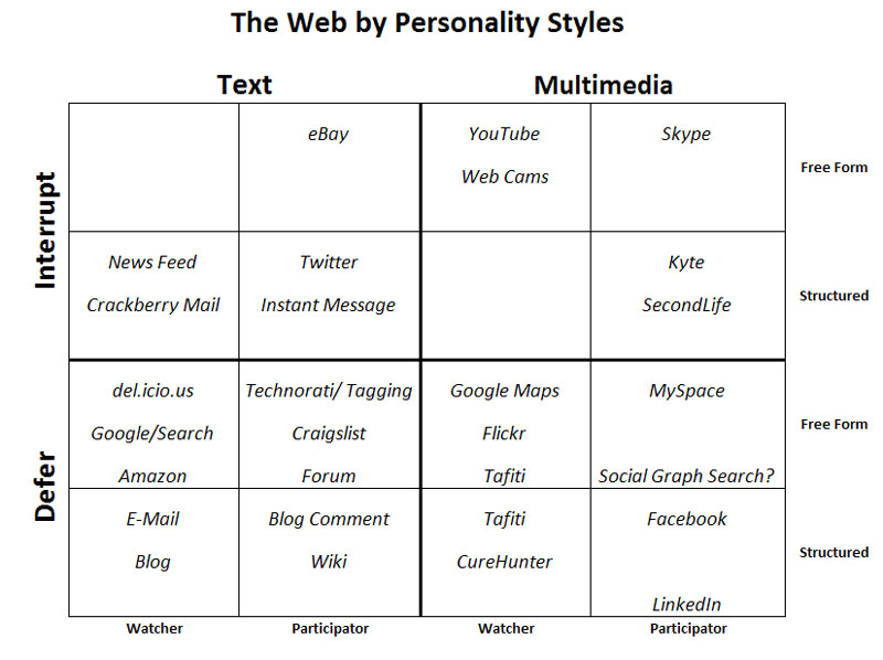 Web 2.0 Style Map