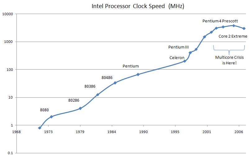 Clock Speed Timeline