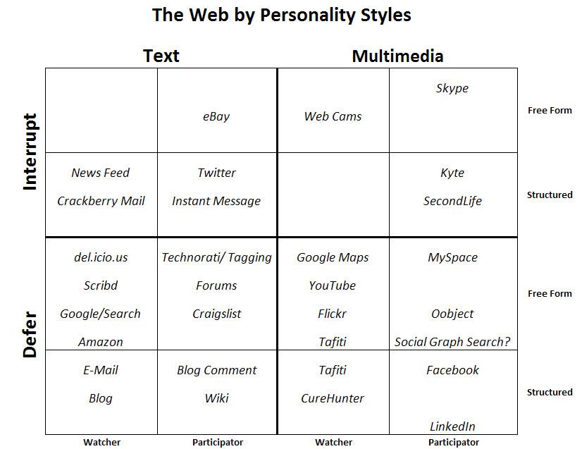 Web 2.0Personalities