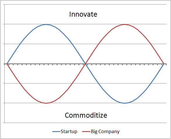 Innovation and Commoditization