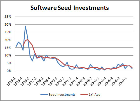 Software SeedInvestments