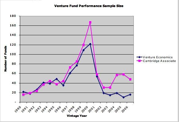 VC FundPerformance
