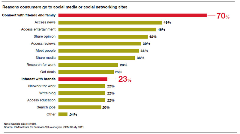 Why Consumers Visit Social Sites