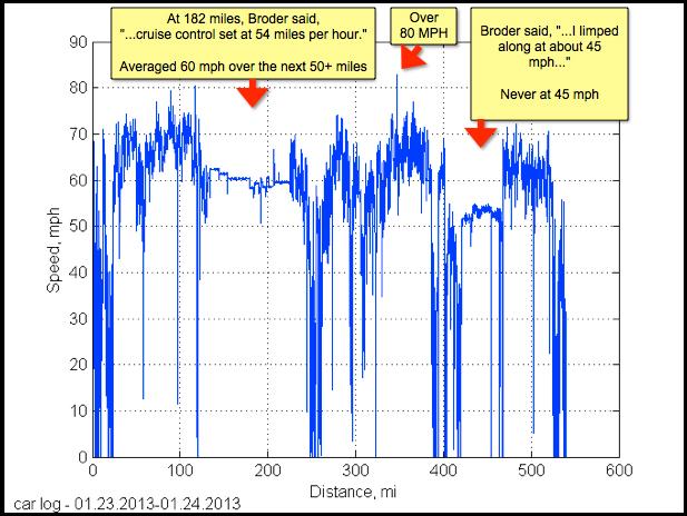NY Times Tesla Speed Chart
